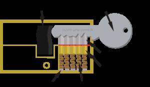 Ouvrir-une-porte.fr - cle est cassée dans le cylindre de la serrure - shema serrure - Tuto